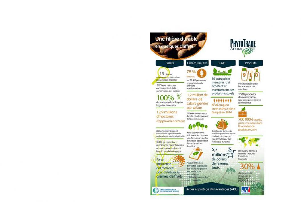 Poster chiffres clés filière durable PhytoTrade Africa